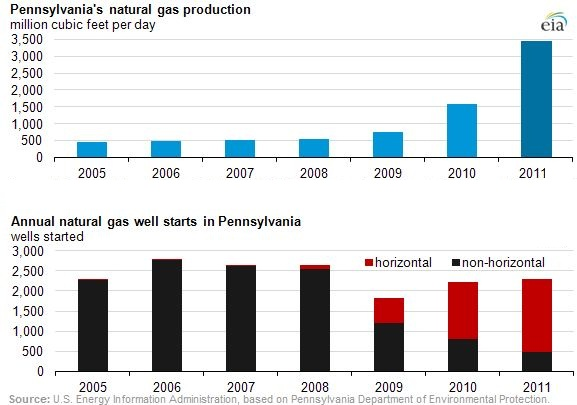 http://d1dep6bscgu00w.cloudfront.net/wp-content/uploads/2012/05/EIA-Horizontal-Drilling-Boosts-Gas-Production-in-Pennsylvania-USA.jpg