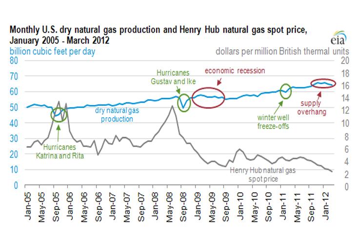 EIA: U S  Dry Gas Production Growth Levels Off Following